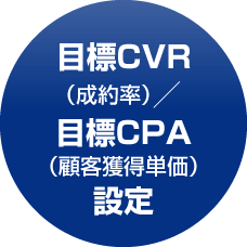 目標CVR/目標CPA設定