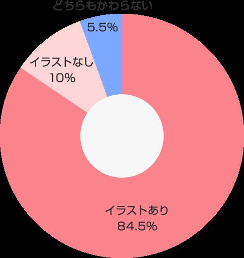 イラストあり・なし円グラフ