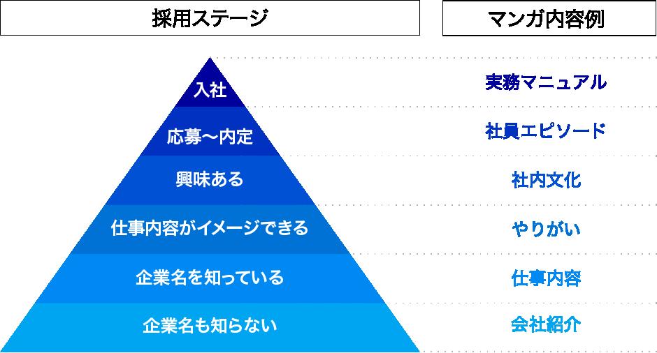 採用ステージに合わせたマンガ活用例