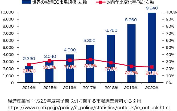 経済産業省平成29年度電子商取引に関する市場調査資料から引用