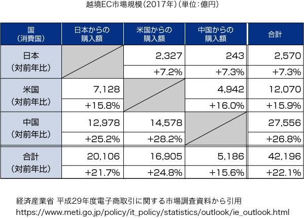 越境EC市場規模2017年