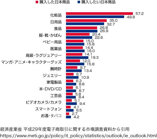 越境ECサイトで直近1年以内に購入した日本製品・購入したい日本製品