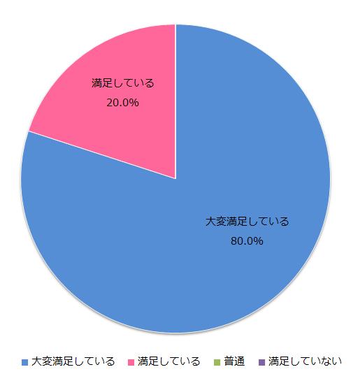 シンフィールド担当者の対応結果4月