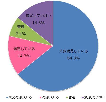 弊社担当者対応について8、9月度アンケート結果