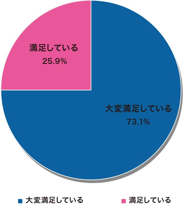 2019年10-12月クリエイティブアンケート結果円グラフ